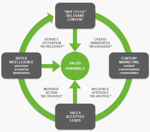 Marketing and sales cohesion